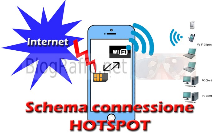 Schema-HotSpot-Smartphone