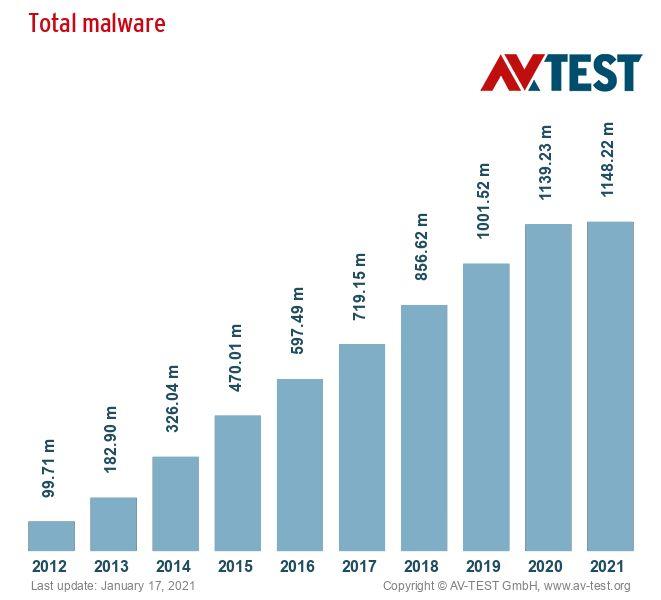 Numero di Malware in milioni per anno