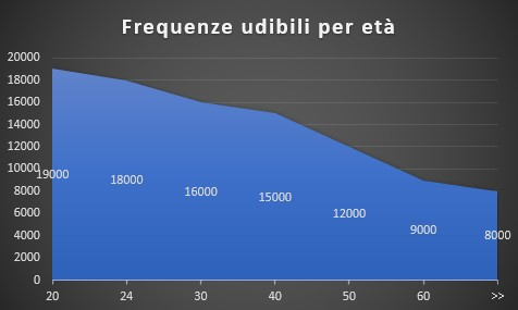 Frequenze audio udibili uomo per età